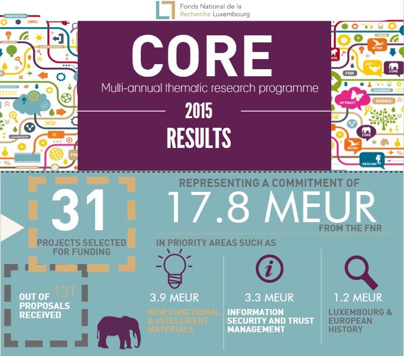 CORE 2015 RESULTS