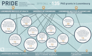 Infographic overview of PRIDE Doctoral Training Programmes